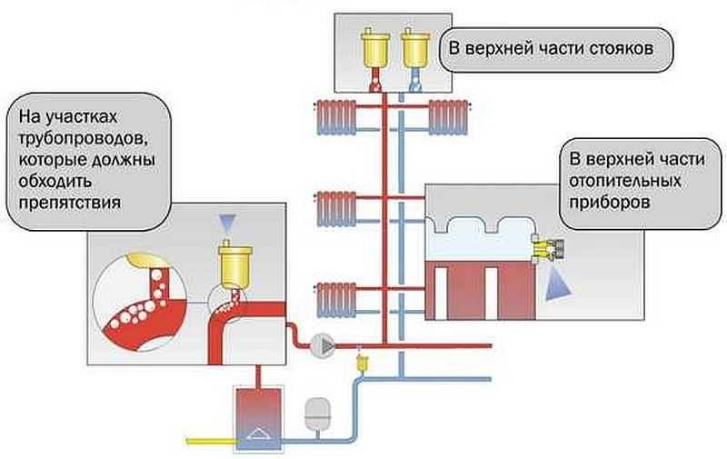 Воздух в системе отопления: причины появления, как развоздушить систему?