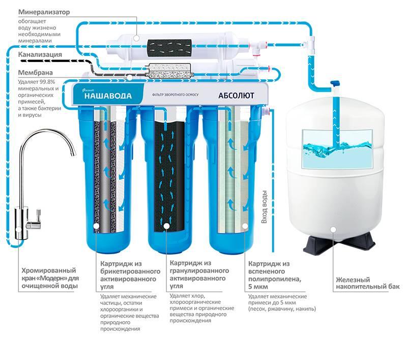 Установка магистрального фильтра для воды