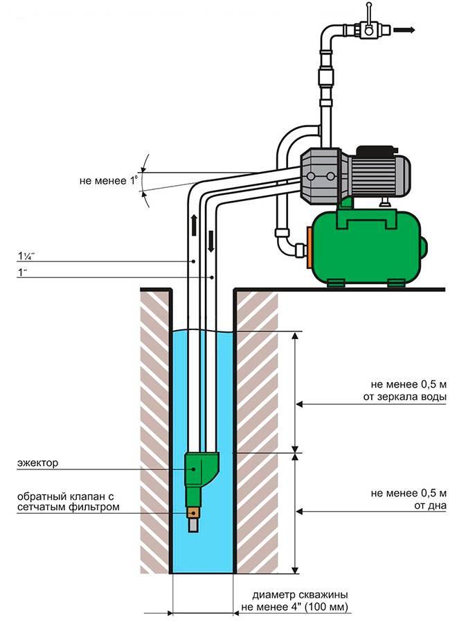 Что такое эжектор для насосной станции и зачем он нужен