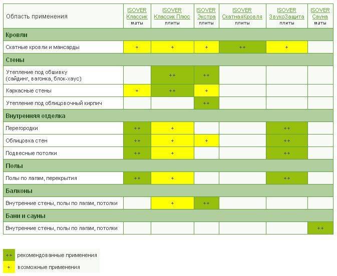 Утеплитель изовер: технические характеристики (фасад мастер, каркас, венти оптимал и др.), плотность, плюсы и минусы