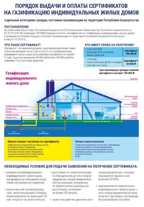 Газификация частного дома московской области: нормы и правила, стоимость в 2021 году, порядок действий