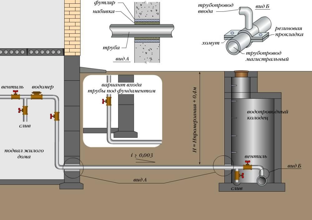 Водопровод - это система сооружений и устройств для подачи воды к местам потребления. водоснабжение. наружные сети и сооружения