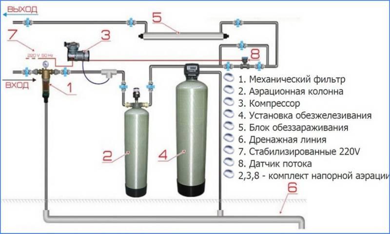 Обзор способов и методов очистки питьевой воды   здоровая жизнь