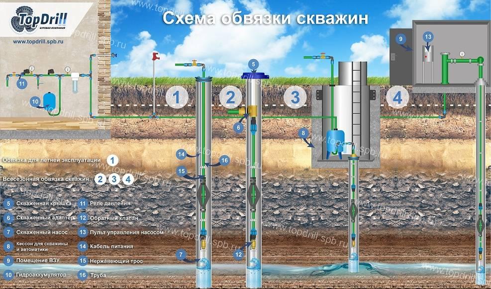 Бурение скважин на воду в москве и московской области - аквабур