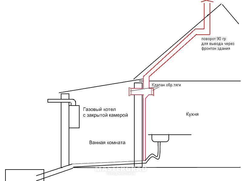 Простейшая вентиляция в квартире и её модернизация
