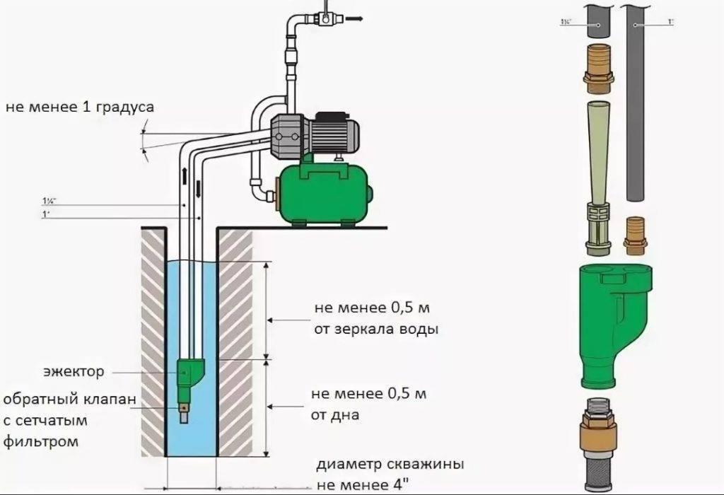 Как выбрать ручной насос для воды – виды, особенности, различия