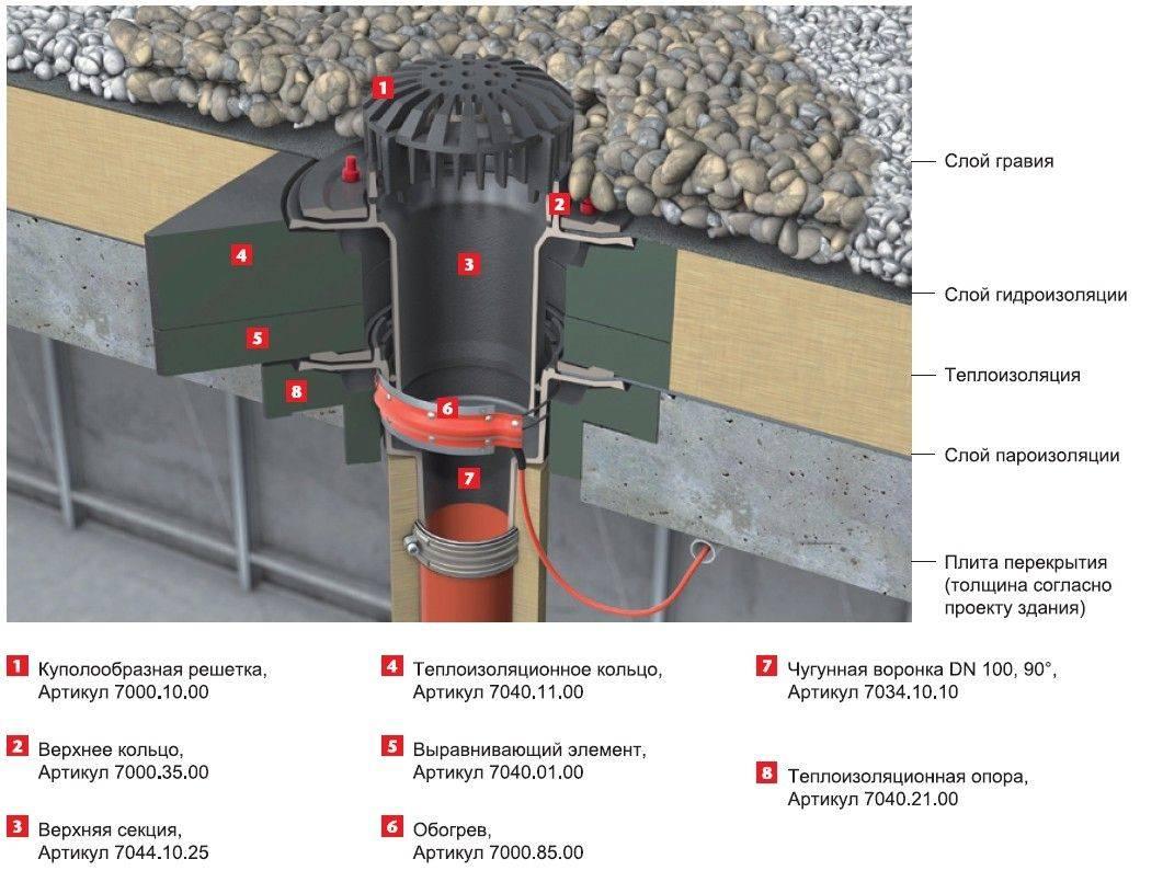 Особенности разных видов водостоков для крыши