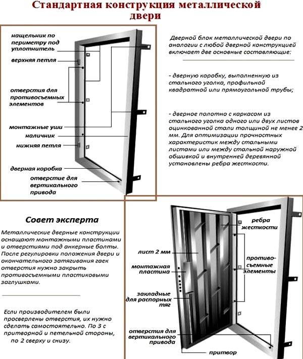 Установка входных дверей (58 фото): монтаж стальных и пластиковых моделей в квартиру или частный дом своими руками