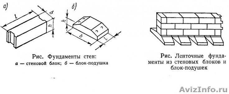 Какой тип подушки лучше всего подойдет для фундамента из плит и как сделать самому?