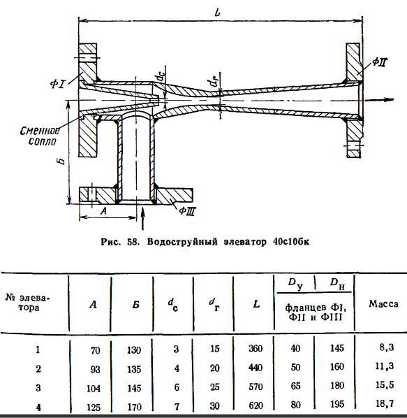 Элеваторный узел системы отопления: что это такое, принцип работы варианта с гвс, схема и расчет для установки элеватора в многоквартирном доме