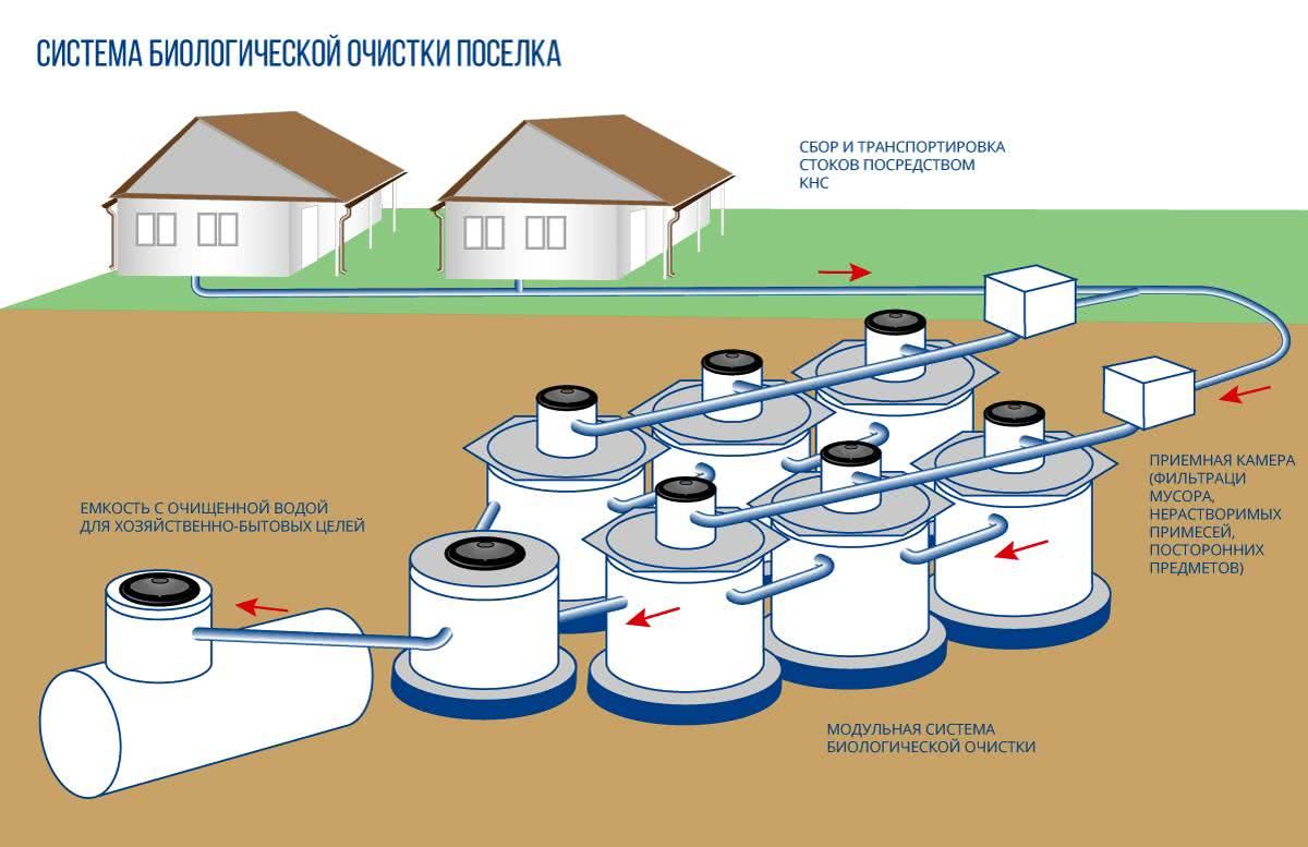 Локальные очистные сооружения для частного дома: обзор разновидностей