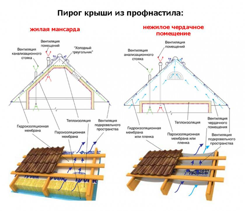 Технология сооружения двускатной крыши и ее стропильной системы под профнастилом