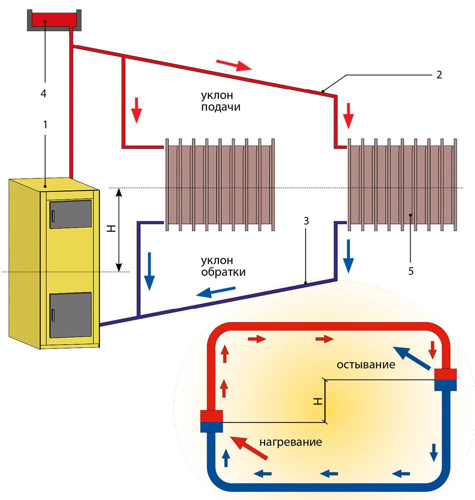 Печное отопление с водяным контуром своими руками: как сделать водяное отопление от печки, кирпичная печь, как провести паровое отопление на дровах
