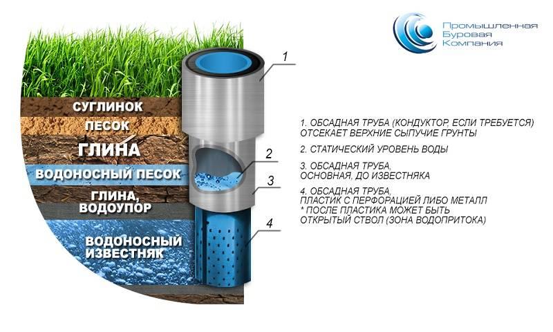Как определить что попал в водоносный слой. основы бурения. определение водоносов. артезианские глубоководный пласты.