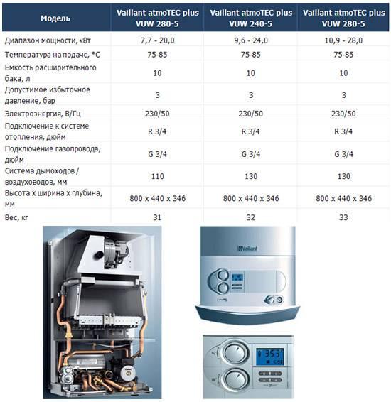 Газовые котлы вайлант - технические характеристики и отзывы