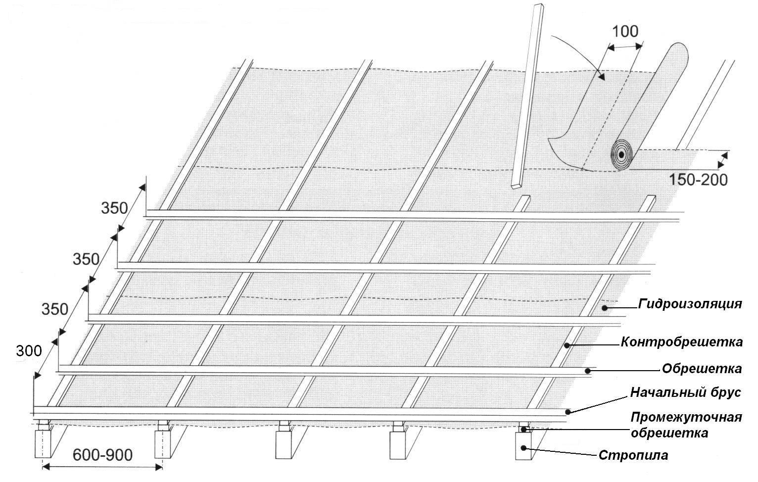 Как самостоятельно покрыть крышу гаража профнастилом?
