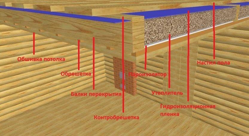 Чем утеплить потолок в бане и как смонтировать его самому