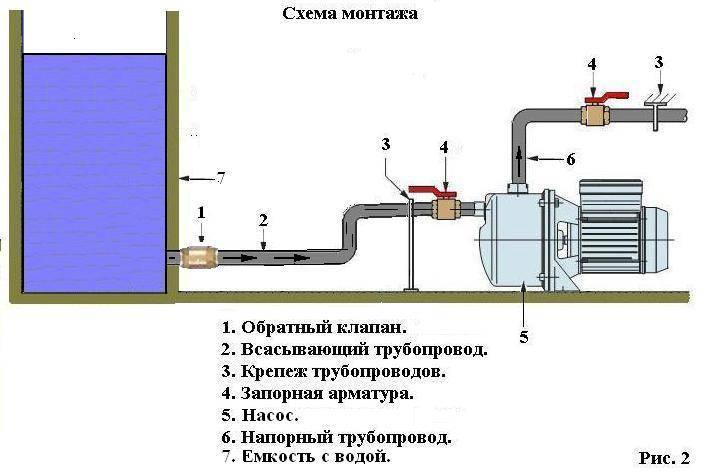 Обратный клапан для воды для насоса: виды и особенности
