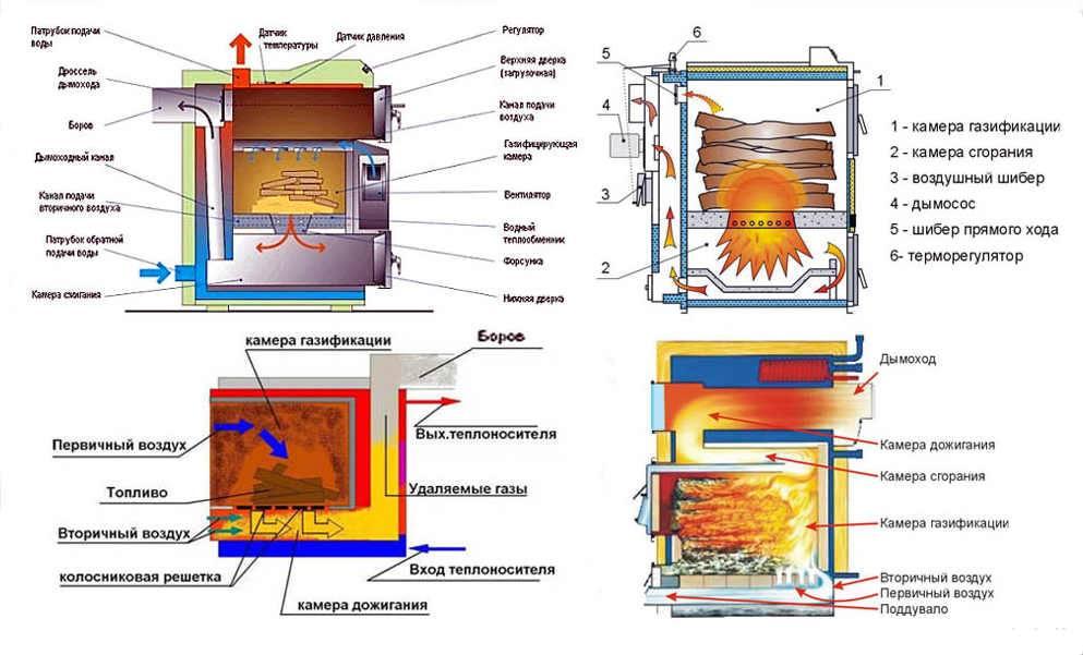 Пиролизная печь длительного горения - принцип работы, плюсы и минусы