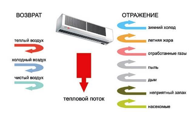 7 ошибок при выборе и установке тепловой завесы.