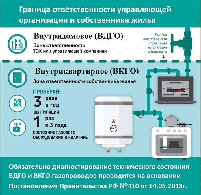 Техническое обслуживание газового оборудования в квартире – все о газоснабжении