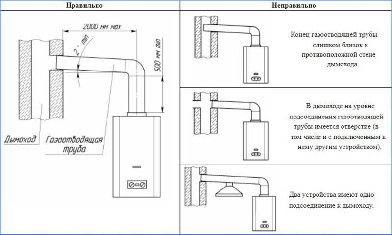 Подключение к дымоходу газовой колонки - требования, диаметр, устройство и как правильно подключить, установка газовой колонки без дымохода, проверка тяги и что делать если нет тяги или обратная тяга, элементы, как прочистить