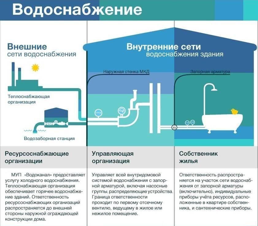 Технические условия на подключение к сетям водоснабжения: образец, техусловия для водоотведения, технологическое присоединение