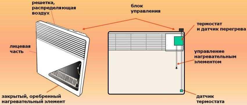 Конвекторная батарея – что это, как работает, плюсы, минусы