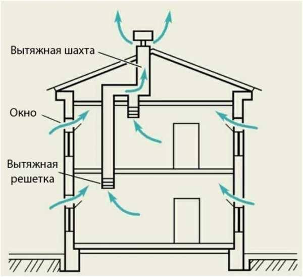 Принудительная и приточная вентиляция в каркасном доме: схема, правила и этапы обустройства