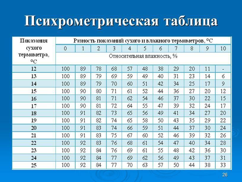 Как рассчитать влажность воздуха по гигрометру