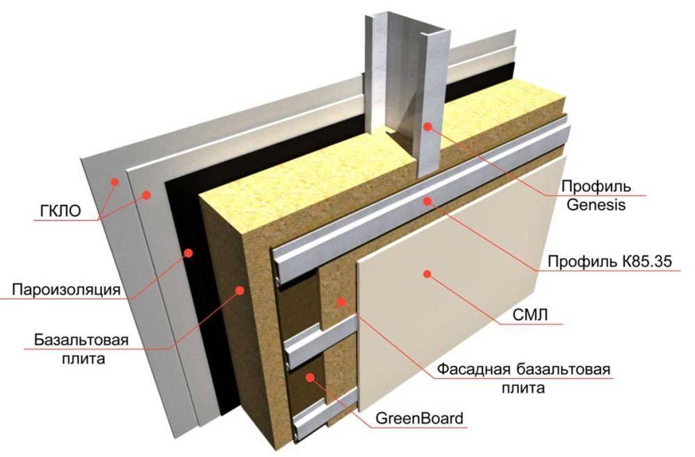 Секреты каркасного дома из металлического профиля: основа из профильной трубы