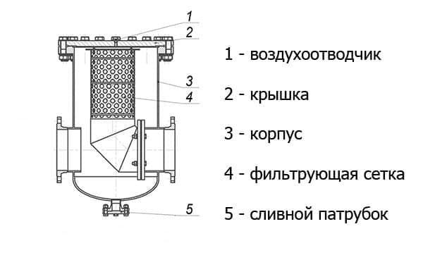 Грязевые фильтры для системы отопления и их установка