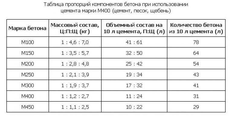 Калькулятор расхода стяжки пола: примеры расчетов