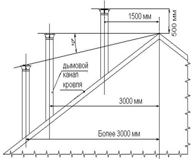 Высота вытяжной трубы над крышей