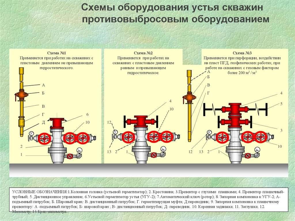Обслуживание скважины для воды + инструкция по ее эксплуатации