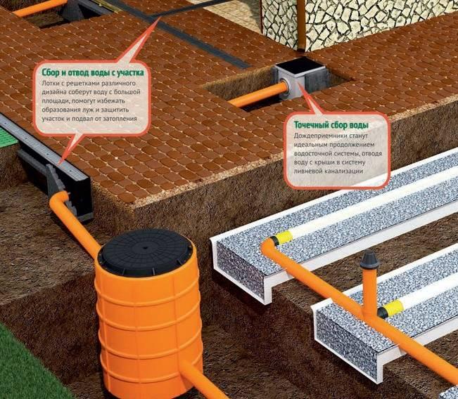 Ливневая канализация в частном доме: схема обустройства ливневки своими руками