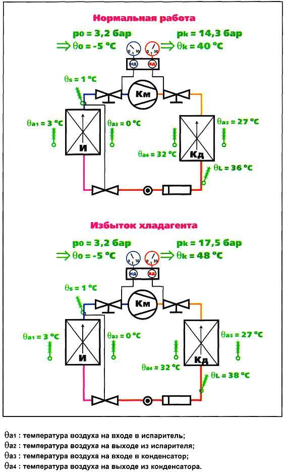 Признаки сбоев в работе сплит-систем. как самостоятельно проверить исправность вашей сплит-системы без специальных приборов?
