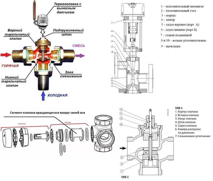 Принципы работы трехходового клапана в отоплении