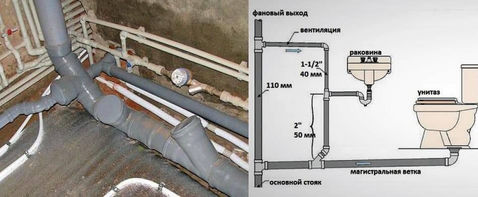 Устройство центральной канализации в доме и квартире