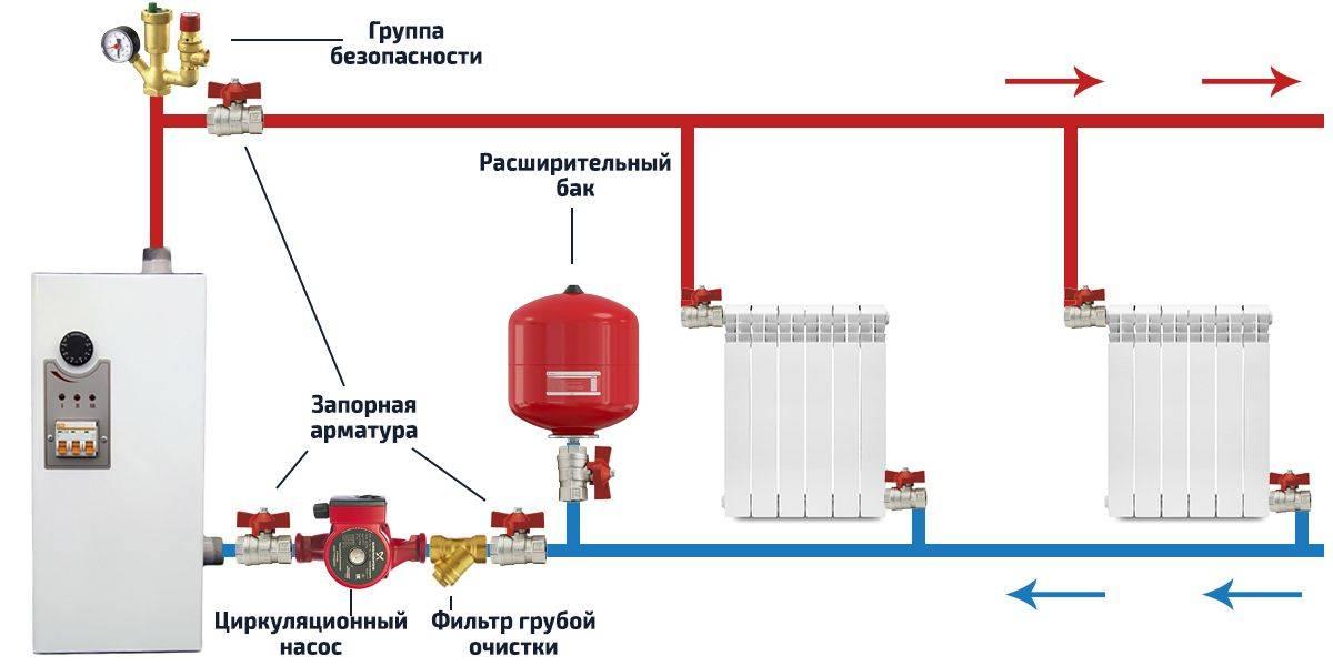 Группа безопасности на отопление: устройство, принцип действия, правила подбора и монтажа