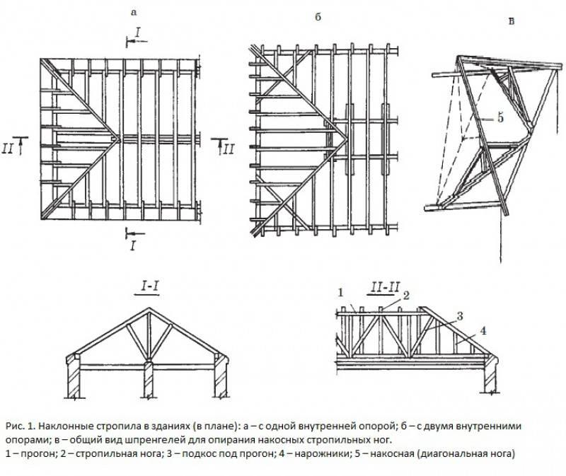 Устройство плоской кровли частного дома: план конструкции, технология монтажа крыши из мягкой кровли в разрезе