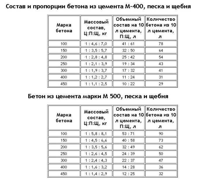 Пропорции изготовления бетона