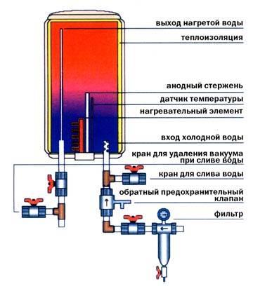Стиральная машина не греет воду, причины и способы устранения поломки
