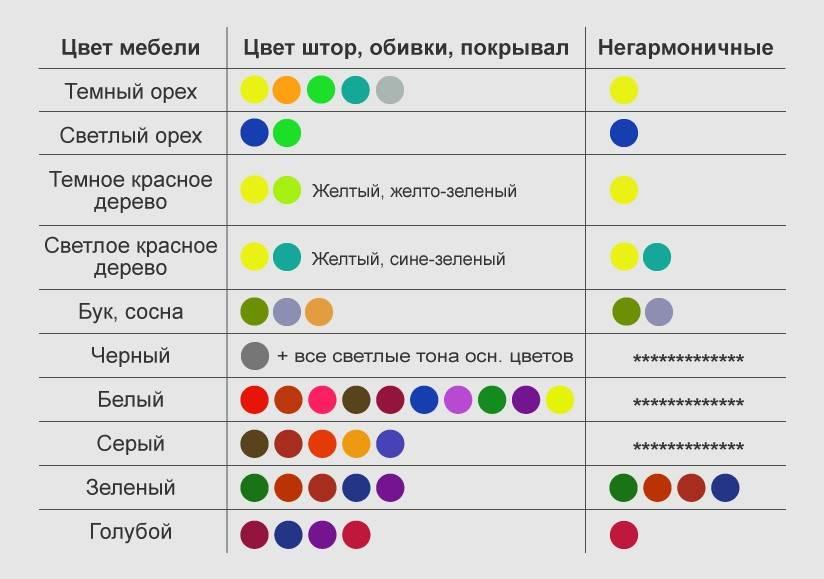 Сочетание цветов в интерьере: правила, которых придерживаются дизайнеры