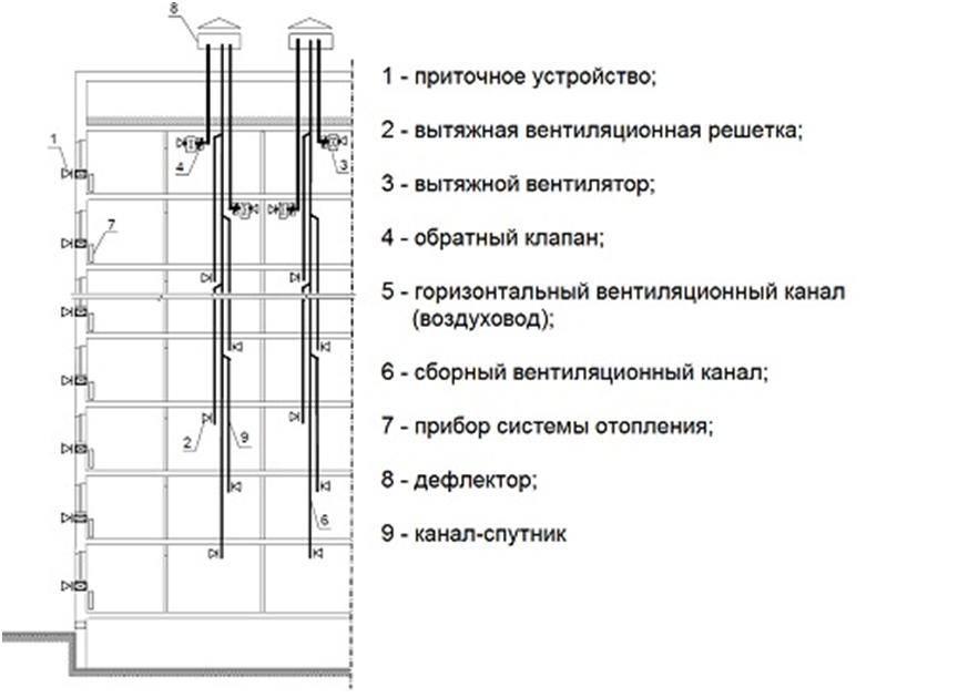 Особенности вентиляции в многоквартирном доме