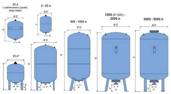 Расчёт и подбор — гидроаккумулятора