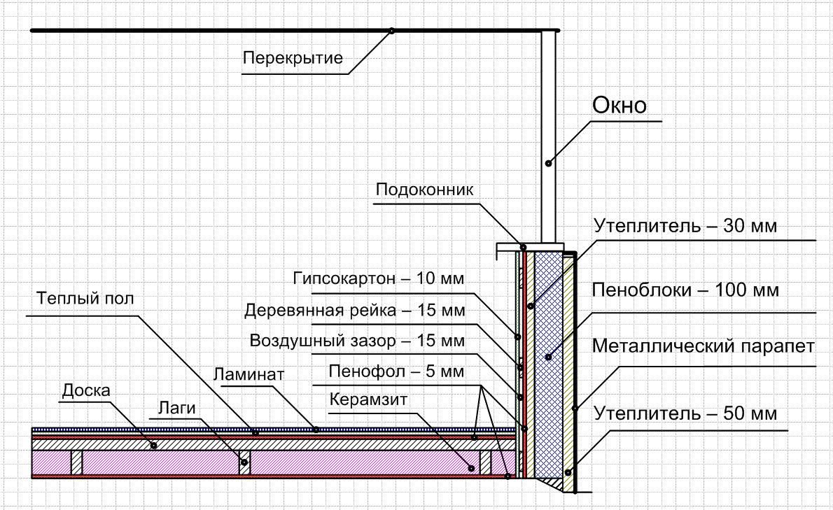 Утепление балкона изнутри своими руками: пошаговая инструкция