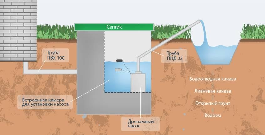 Что делать, если засорилась канализация в многоэтажке?