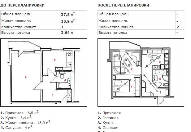 Варианты перепланировки хрущевки - 2 смежные комнаты (72 фото): планировка двухкомнатной квартиры, правила зонирования 2-х комнатного жилья