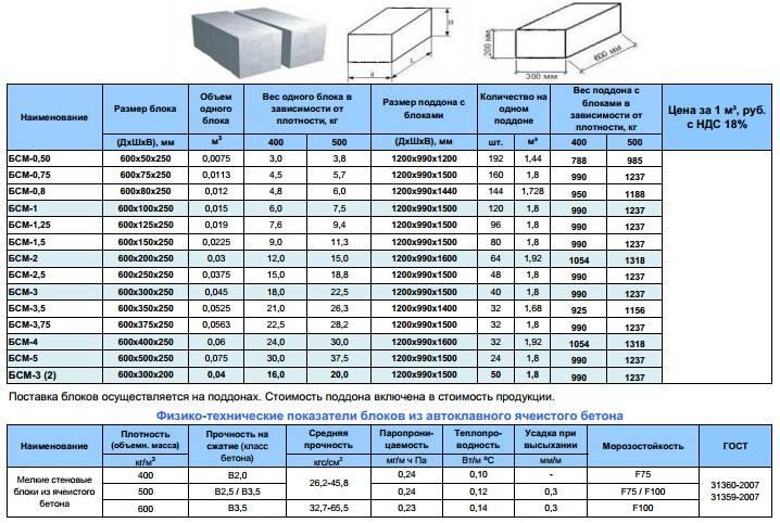 Газоблоки – размеры и цены за штуку, характеристики и укладка!